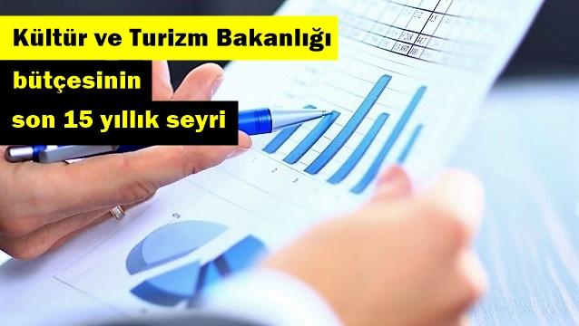Bakanlığın genel bütçedeki payı azaldı!